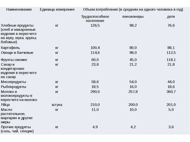 Наименование Единица измерения Объем потребления (в среднем на одного человек...