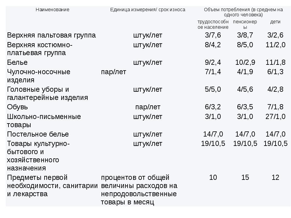 Наименование Единица измерения/ срок износа Объем потребления (в среднем на о...