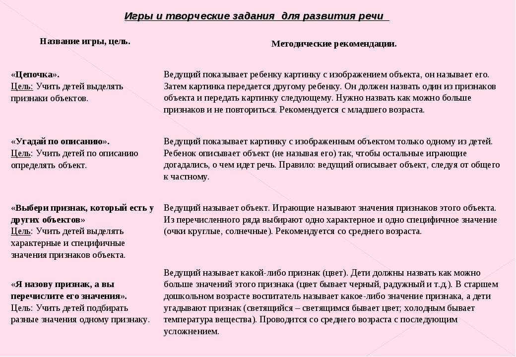 Игры и творческие задания для развития речи Название игры, цель. Методическ...