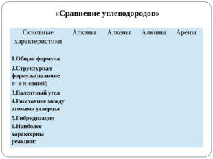 «Сравнение углеводородов» Основные характеристики Алканы Алкены Алкины Арены