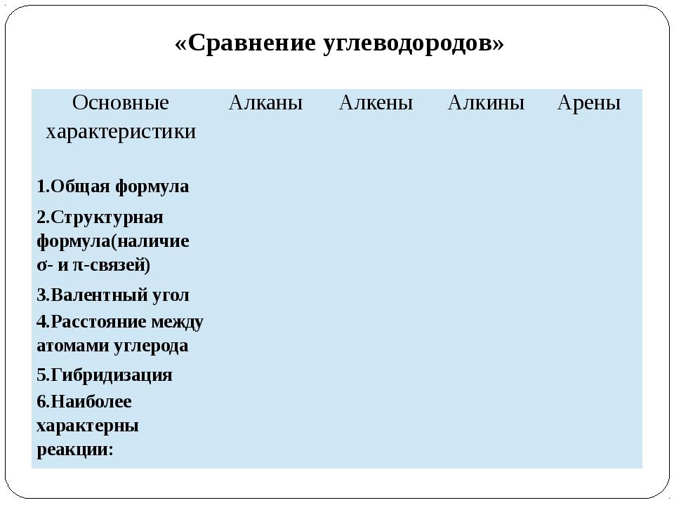 «Сравнение углеводородов» Основные характеристики Алканы Алкены Алкины Арены...