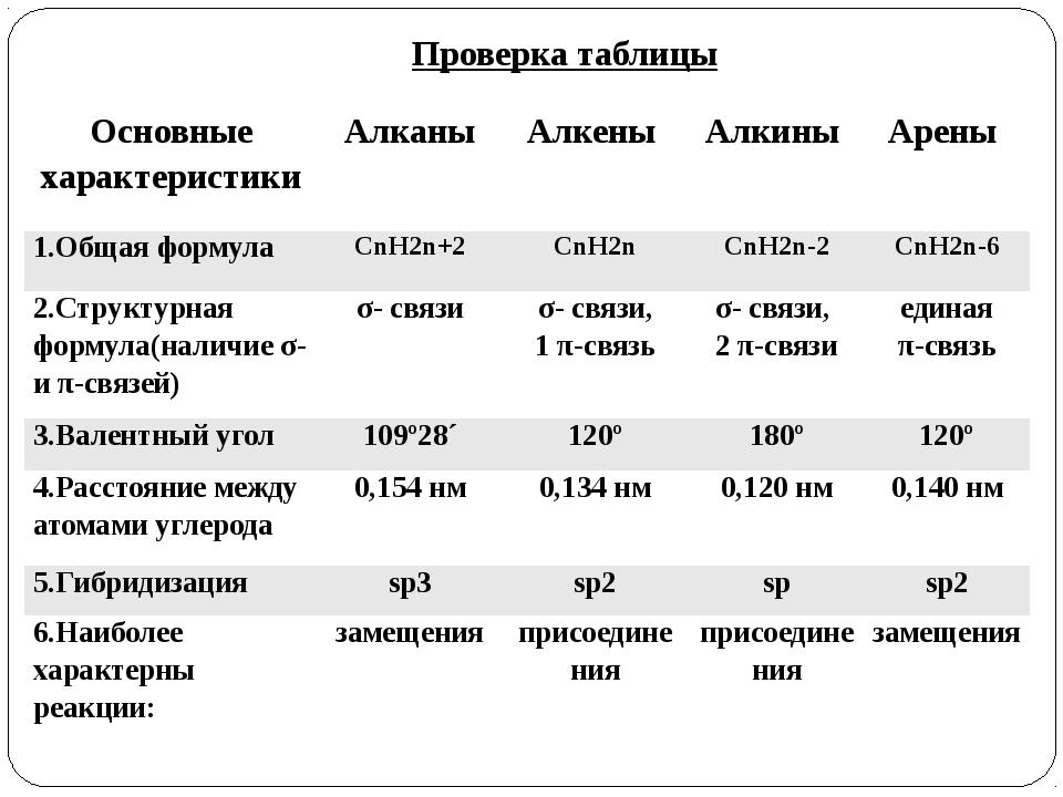 Проверка таблицы Основные характеристики Алканы Алкены Алкины Арены 1.Общая ф...