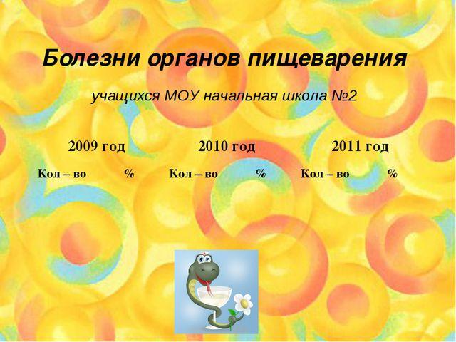 Болезни органов пищеварения учащихся МОУ начальная школа №2 2009 год2010 го...