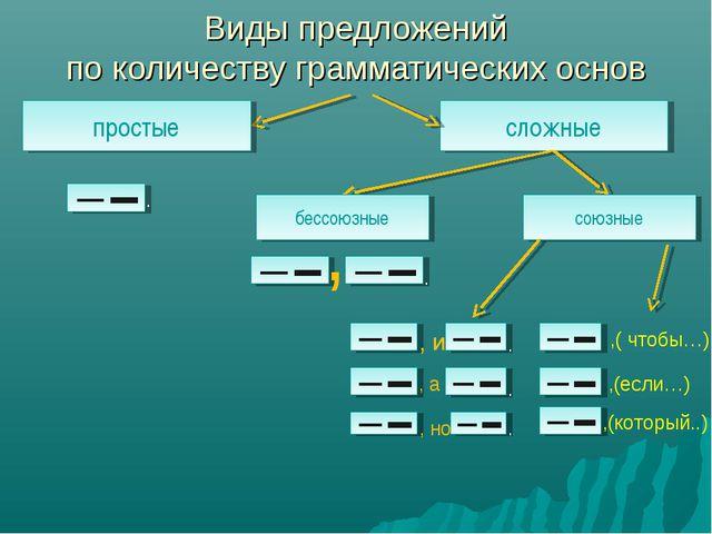сложные Виды предложений по количеству грамматических основ простые союзные ,...