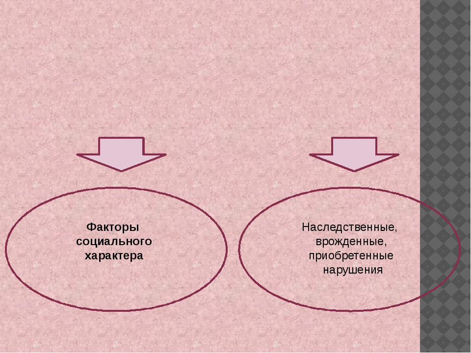 Факторы социального характера Наследственные, врожденные, приобретенные нару...