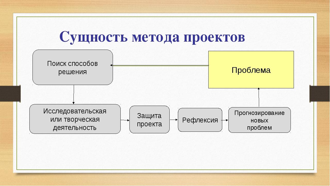 Сущность метода проектов Проблема Поиск способов решения Исследовательская ил...