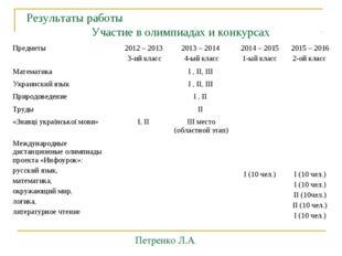 Результаты работы Участие в олимпиадах и конкурсах Петренко Л.А. Предметы201