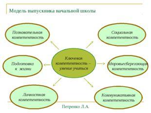 Модель выпускника начальной школы Ключевая компетентность – умение учиться По