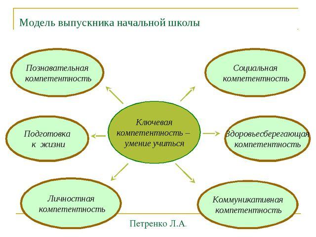 Модель выпускника начальной школы Ключевая компетентность – умение учиться По...