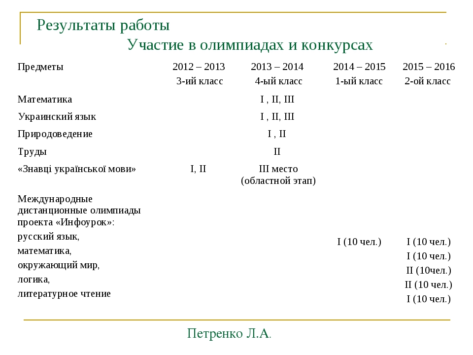 Результаты работы Участие в олимпиадах и конкурсах Петренко Л.А. Предметы201...