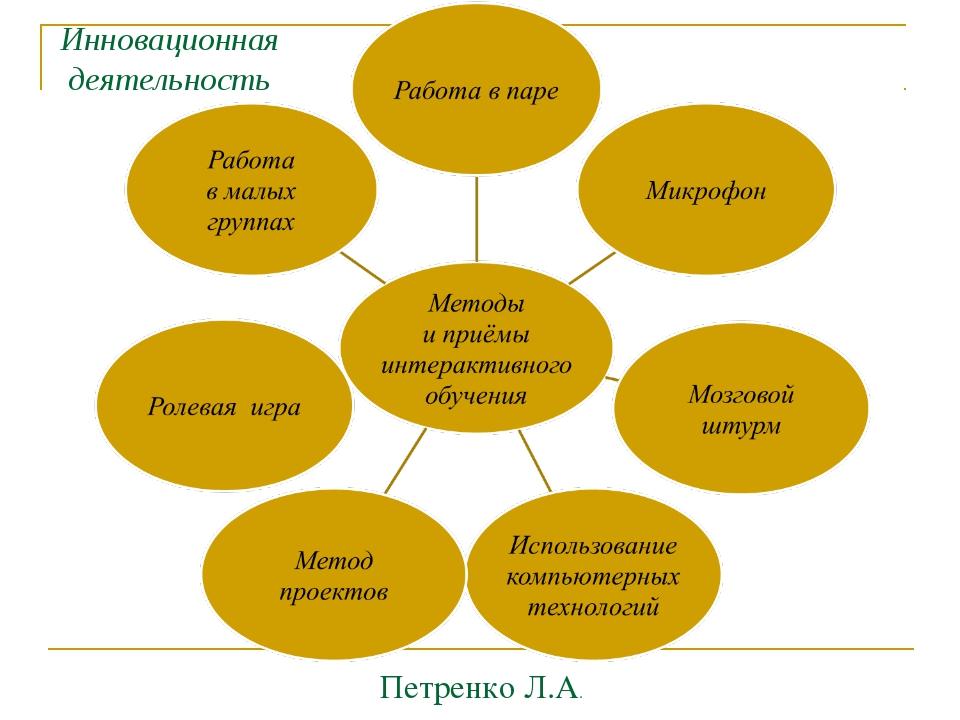 Петренко Л.А. Инновационная деятельность