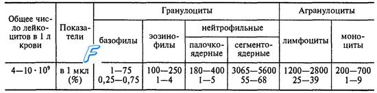 Лейкоциты. Лейкоцитоз. Лейкопения. Гранулоциты. Лейкоцитарная формула.