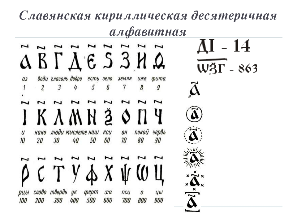 Славянская кириллическая десятеричная алфавитная