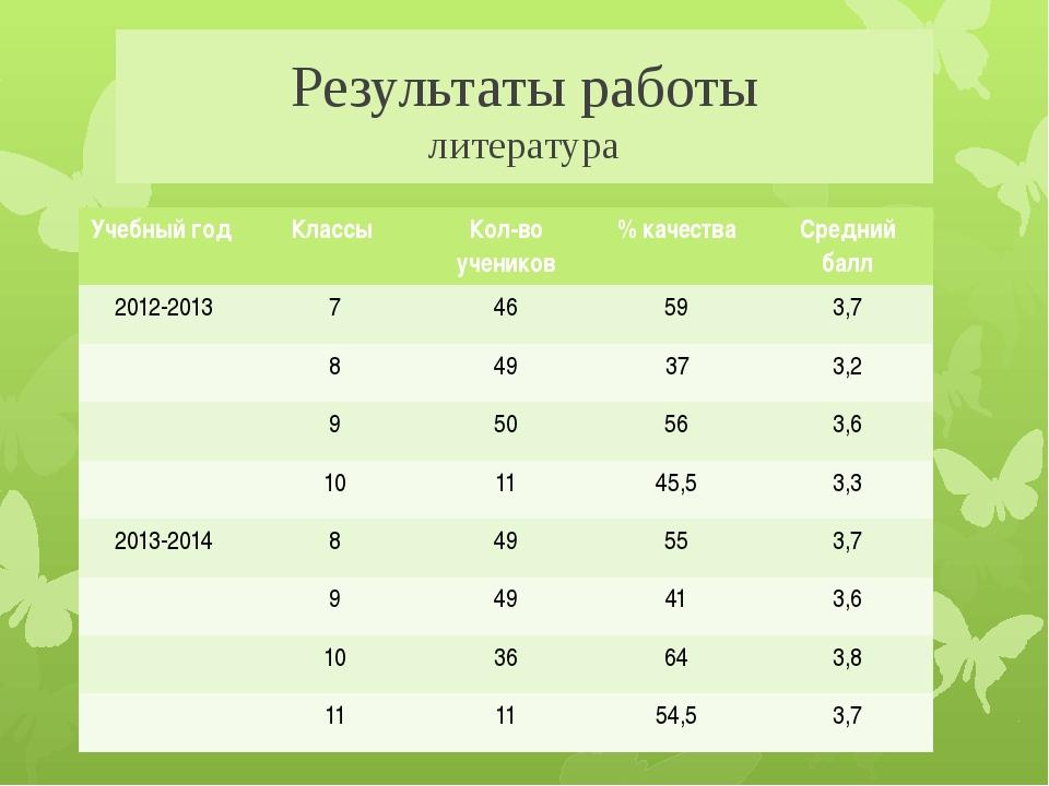 Результаты работы литература Учебный год Классы Кол-во учеников % качества Ср...