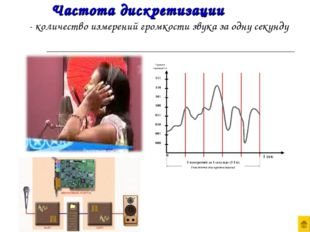 Частота дискретизации - количество измерений громкости звука за одну секунду