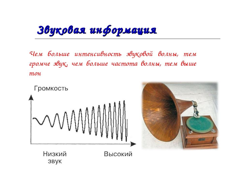 Звуковая информация Чем больше интенсивность звуковой волны, тем громче звук,...