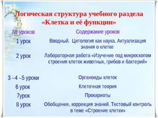 Логическая структура учебного раздела «Клетка и её функции» № уроковСодержан