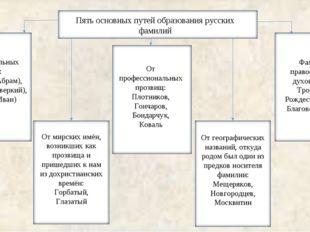От крестильных имён: Абрамов (Абрам), Аверкиев (Аверкий), Иванов (Иван) От ми