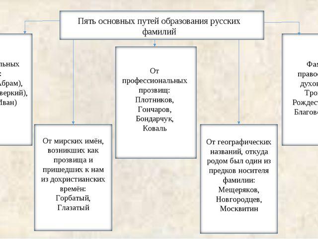 От крестильных имён: Абрамов (Абрам), Аверкиев (Аверкий), Иванов (Иван) От ми...