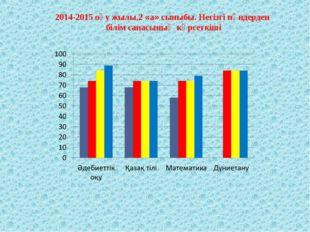 2014-2015 оқу жылы.2 «а» сыныбы. Негізгі пәндерден білім сапасының көрсеткіші