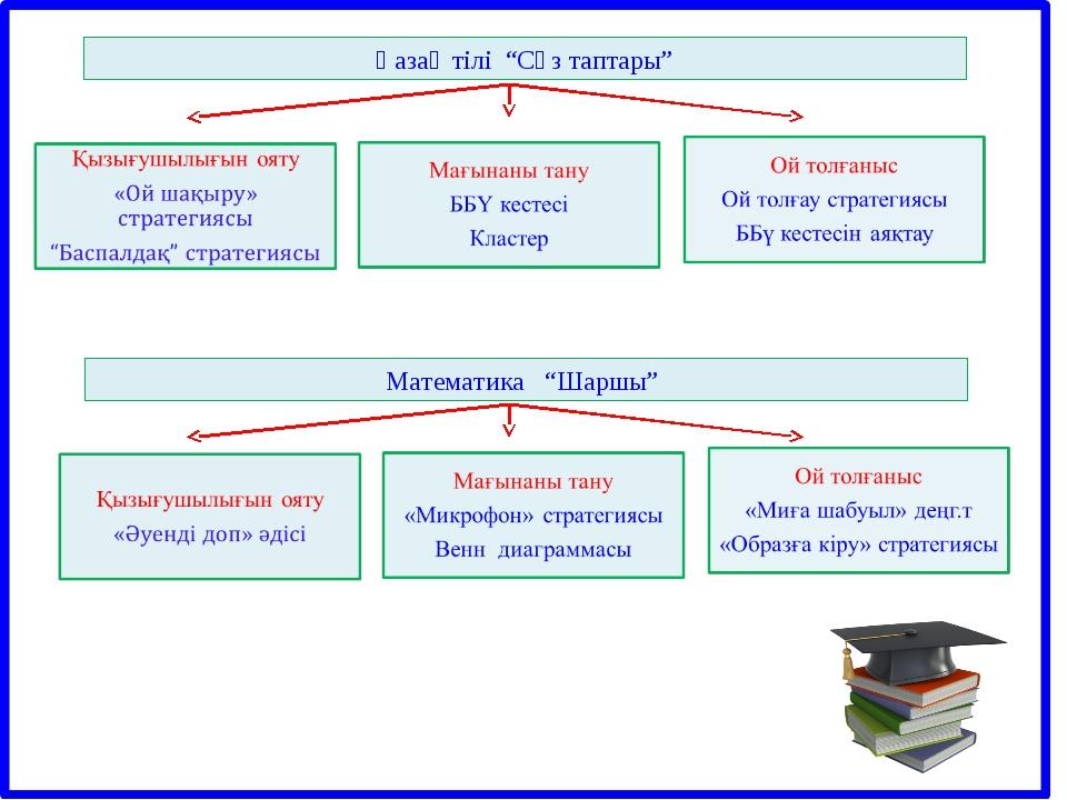 """Қазақ тілі """"Сөз таптары"""" Математика """"Шаршы"""""""