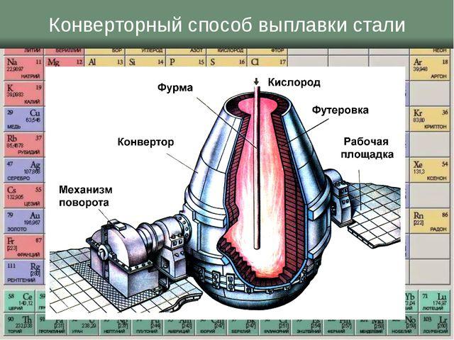 Конверторный способ выплавки стали