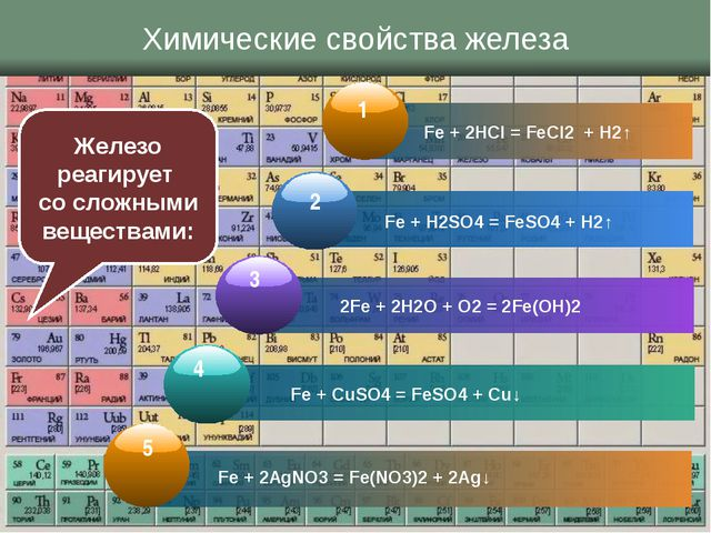 Химические свойства железа