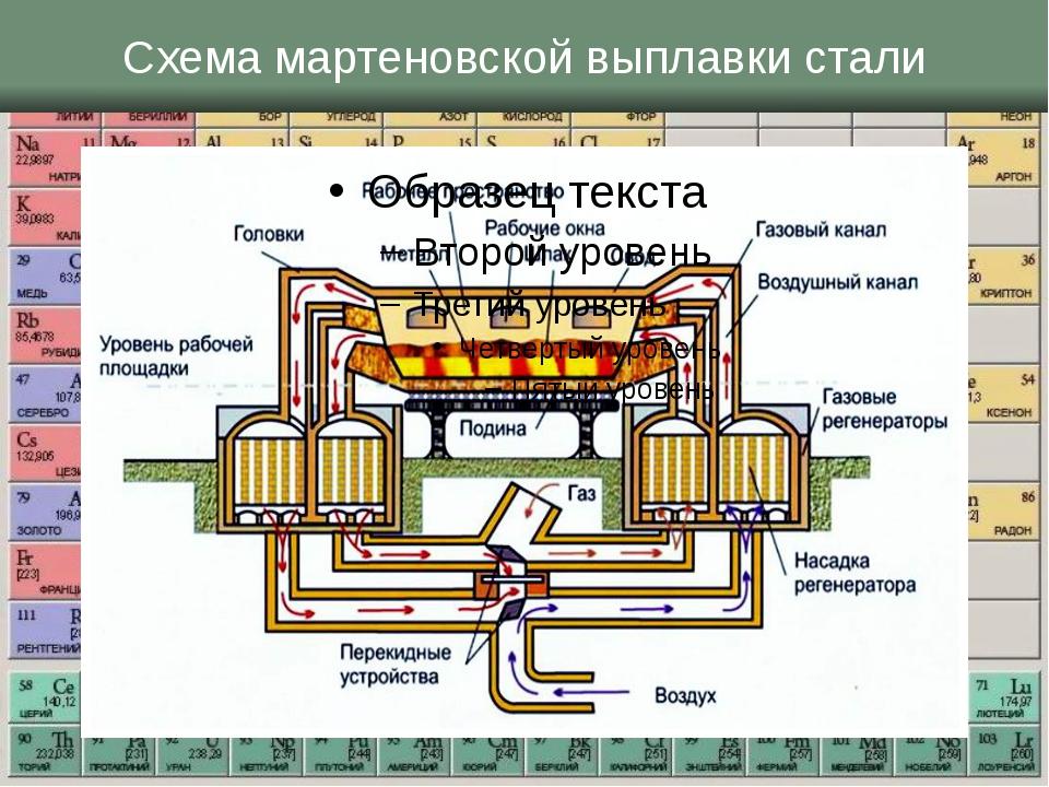 Схема мартеновской выплавки стали