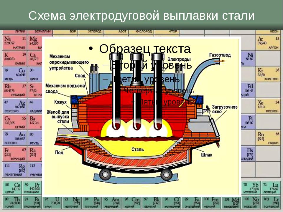 Схема электродуговой выплавки стали