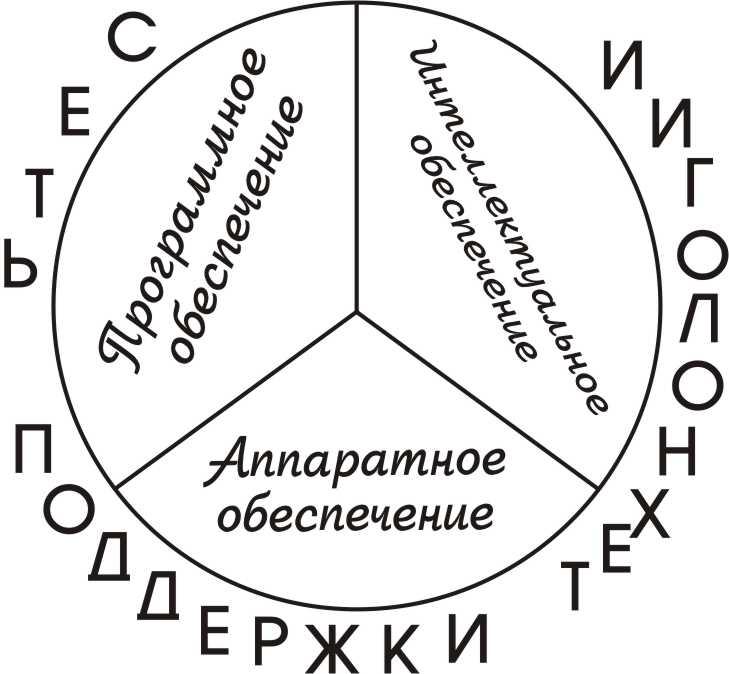 структура_ИТ.jpg