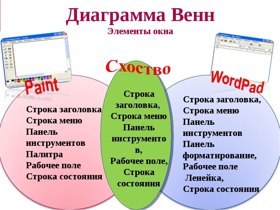 Диаграмма Венн Элементы окна Строка заголовка Строка меню Панель инструментов...