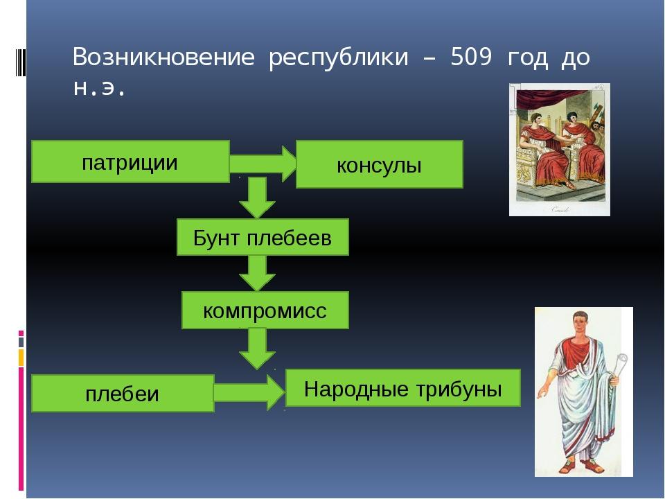 Возникновение республики – 509 год до н.э. патриции консулы Бунт плебеев комп...