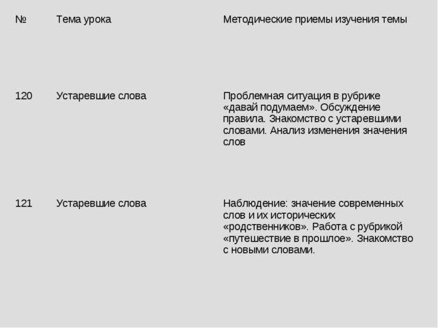 №Тема урока Методические приемы изучения темы 120Устаревшие слова Проблем...
