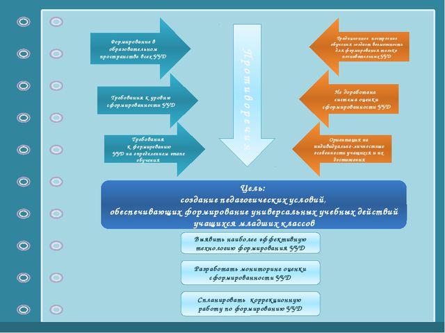 Методический семинар Педагогические условия формирования  Противоречия Формирование в образовательном пространстве всех УУД Требования