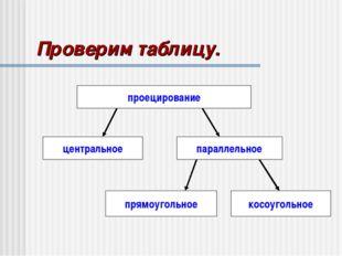 Проверим таблицу. проецирование центральное параллельное прямоугольное косоуг