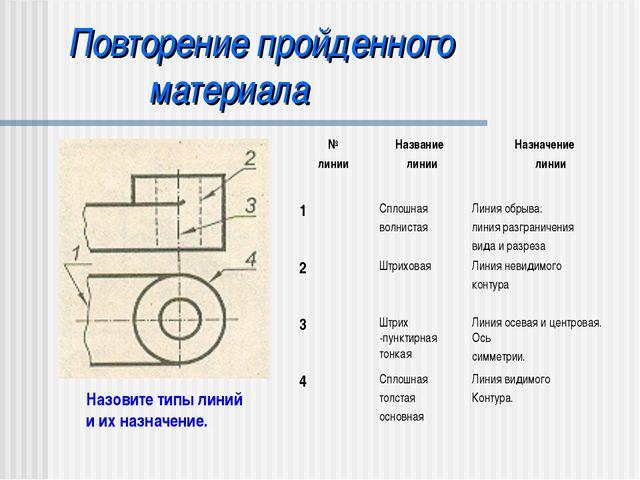 Повторение пройденного материала Назовите типы линий и их назначение. № линии...