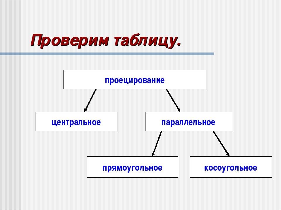 Проверим таблицу. проецирование центральное параллельное прямоугольное косоуг...