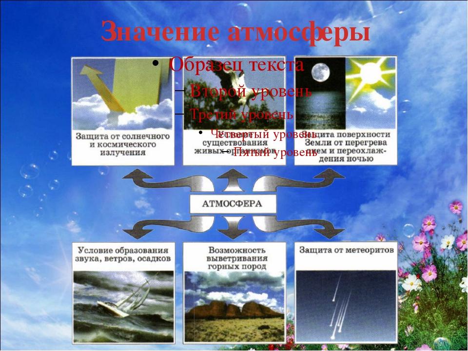 атмосфера земли реферат
