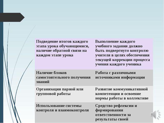 Подведение итогов каждого этапа урока обучающимися, наличие обратной связи на...