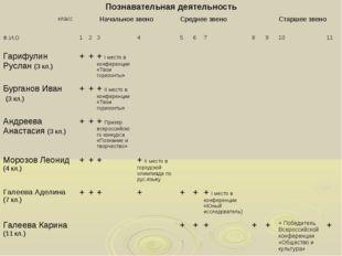 Познавательная деятельность класс Ф.И.ОНачальное звеноСреднее звеноСтарше
