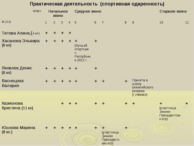 Практическая деятельность (спортивная одаренность) класс Ф.И.ОНачальное зве...