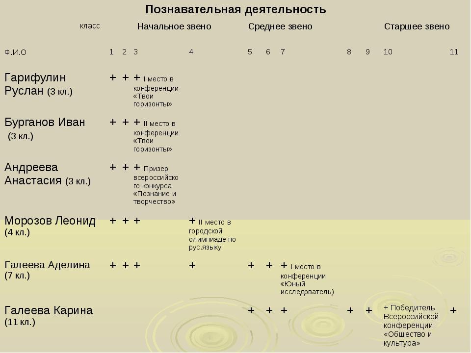 Познавательная деятельность класс Ф.И.ОНачальное звеноСреднее звеноСтарше...