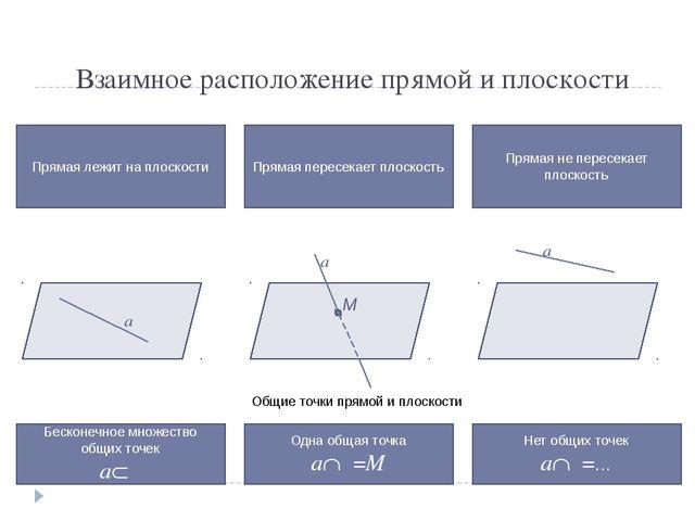 Взаимное расположение прямой и плоскости Прямая лежит на плоскости Прямая пер...