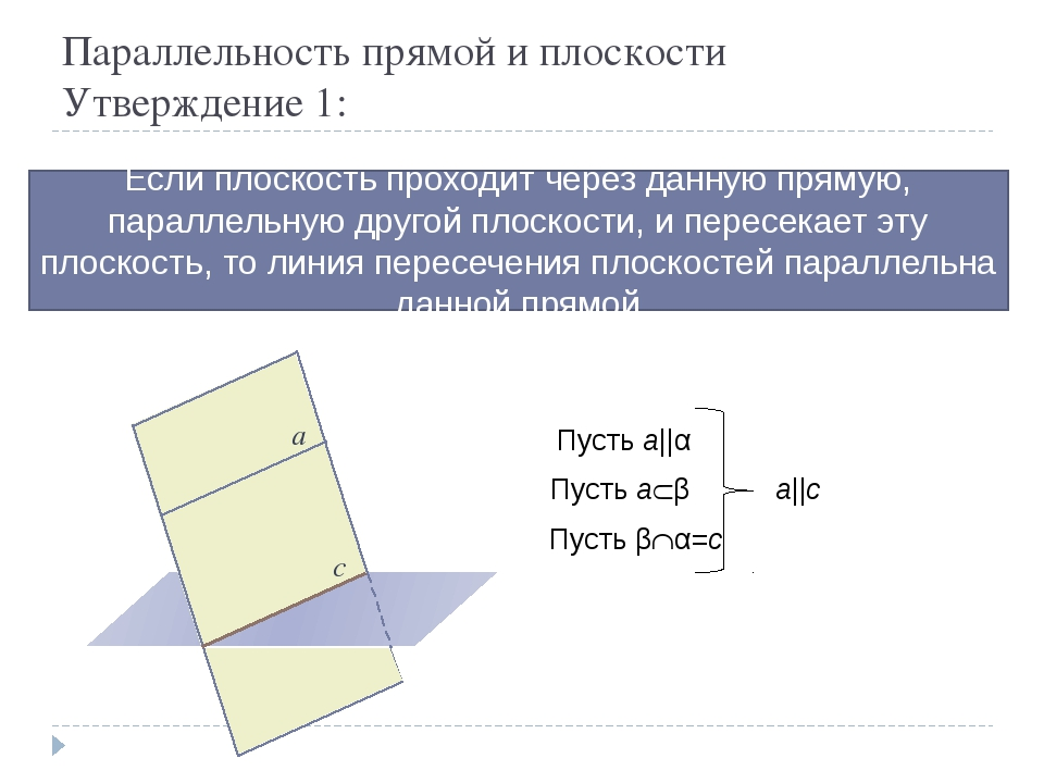 Параллельность прямой и плоскости Утверждение 1: Если плоскость проходит чере...