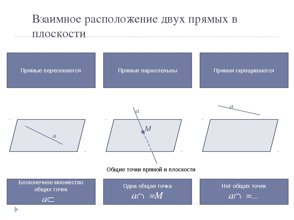 Взаимное расположение двух прямых в плоскости Прямые пересекаются Прямые пара...