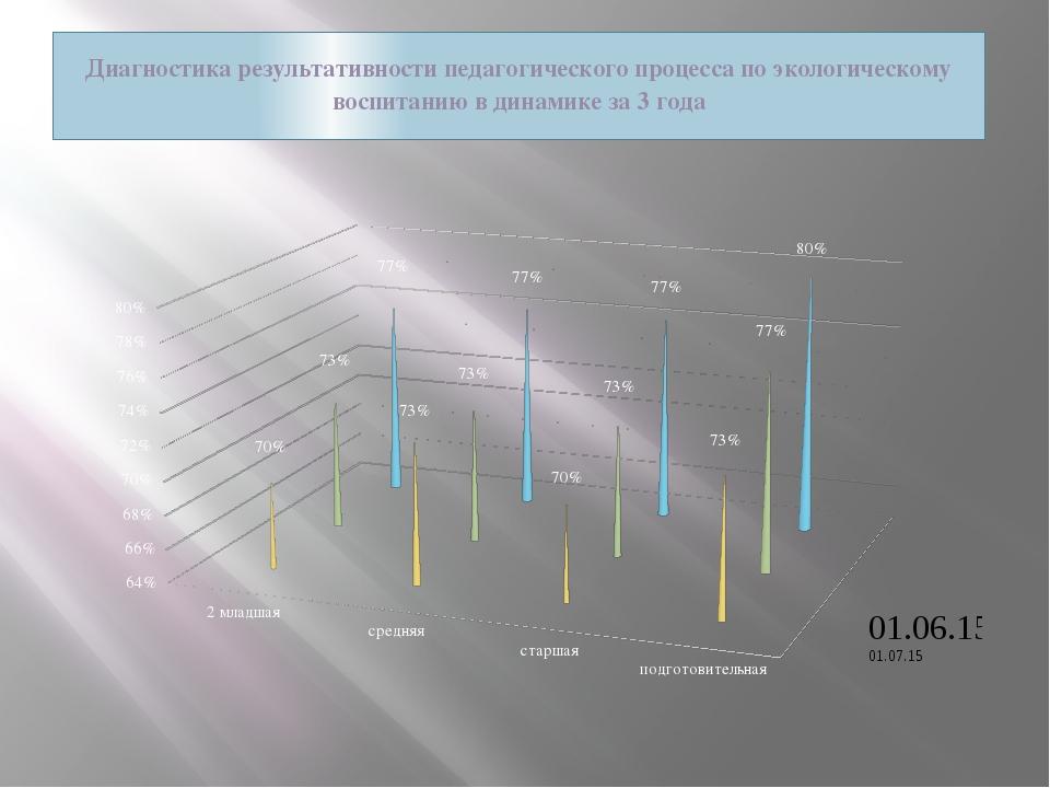 Диагностика результативности педагогического процесса по экологическому воспи...