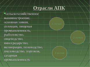 Отрасли АПК сельскохозяйственное машиностроение, основная химия, селекция, пи