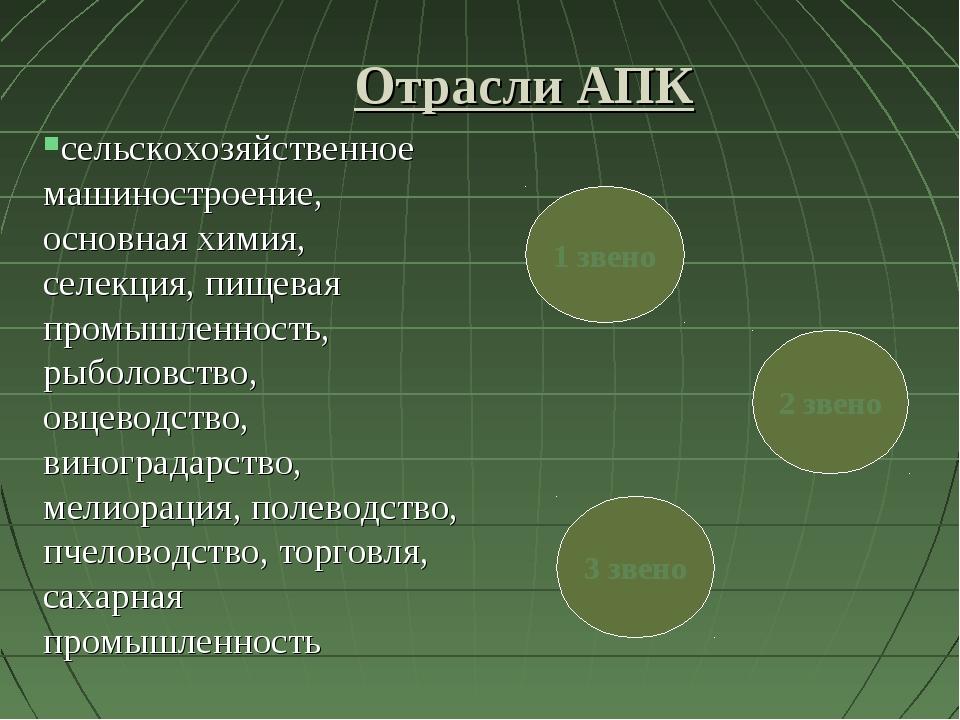 Отрасли АПК сельскохозяйственное машиностроение, основная химия, селекция, пи...
