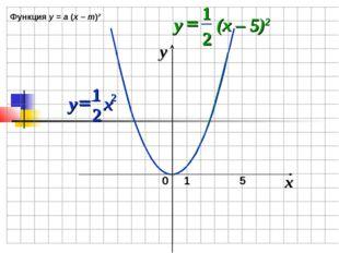 0 x y 1 5 Функция у = а (х – m)²