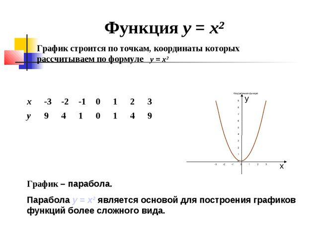 Функция у = х² График строится по точкам, координаты которых рассчитываем по...